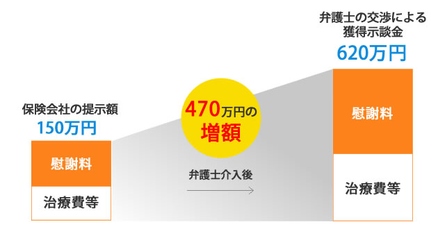 保険会社の提示額15万円から弁護士の交渉により620万円に増額